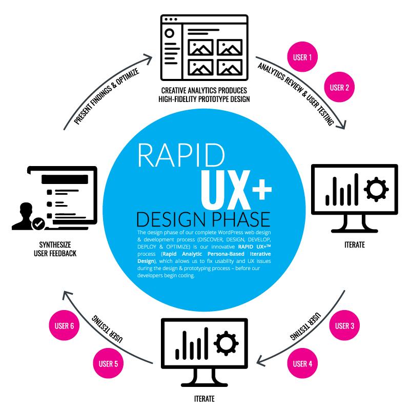 RAPID UX+™ Design Phase